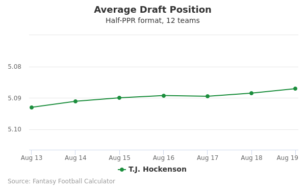 T.J. Hockenson Average Draft Position Half-PPR