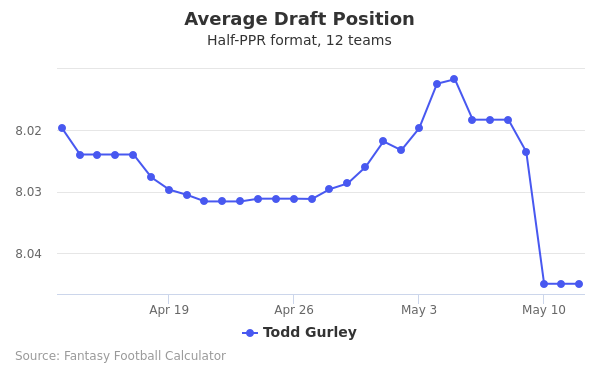 Todd Gurley Average Draft Position Half-PPR