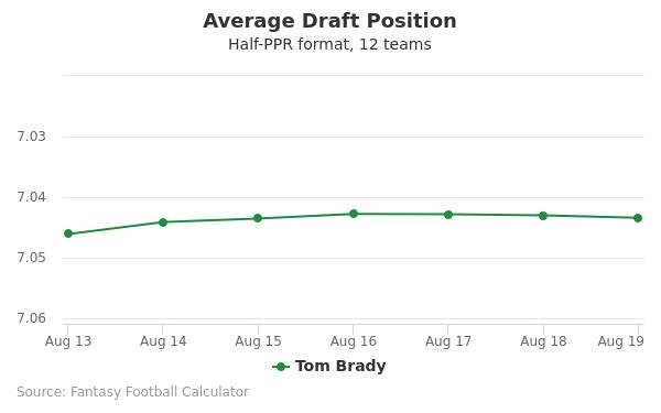 Tom Brady Average Draft Position Half-PPR