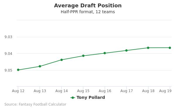 Tony Pollard Average Draft Position Half-PPR