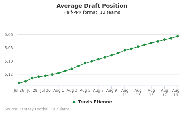 Travis Etienne Average Draft Position Half-PPR