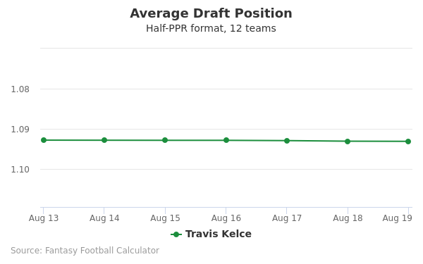 Travis Kelce Average Draft Position Half-PPR