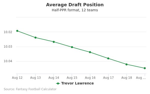 Trevor Lawrence Average Draft Position Half-PPR
