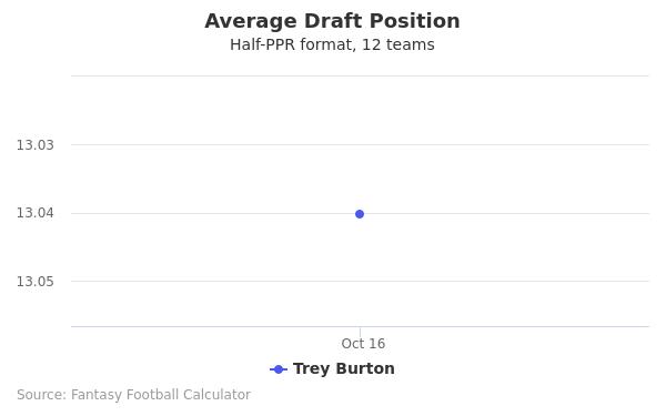 Trey Burton Average Draft Position Half-PPR