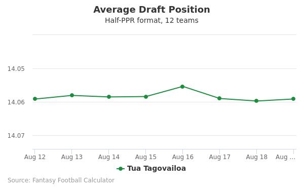 Tua Tagovailoa Average Draft Position Half-PPR
