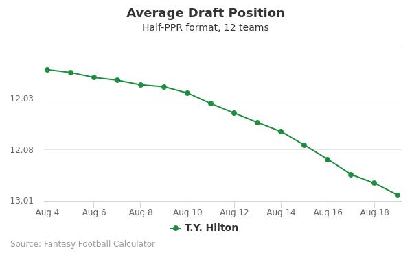 T.Y. Hilton Average Draft Position Half-PPR
