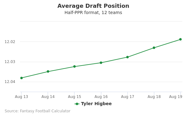 Tyler Higbee Average Draft Position Half-PPR