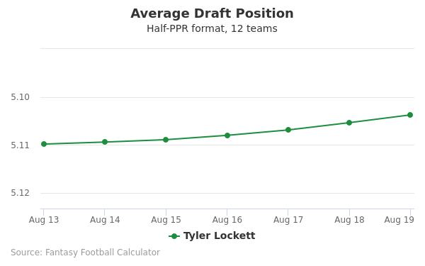 Tyler Lockett Average Draft Position Half-PPR