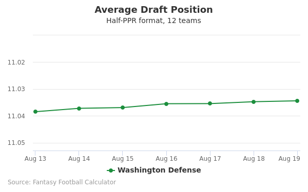 Washington Defense Average Draft Position Half-PPR