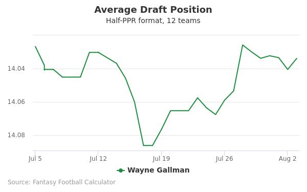Wayne Gallman Average Draft Position Half-PPR