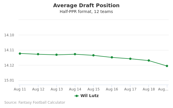Wil Lutz Average Draft Position Half-PPR