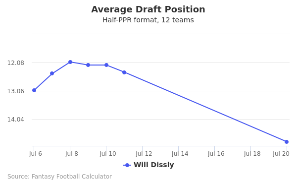 Will Dissly Average Draft Position Half-PPR