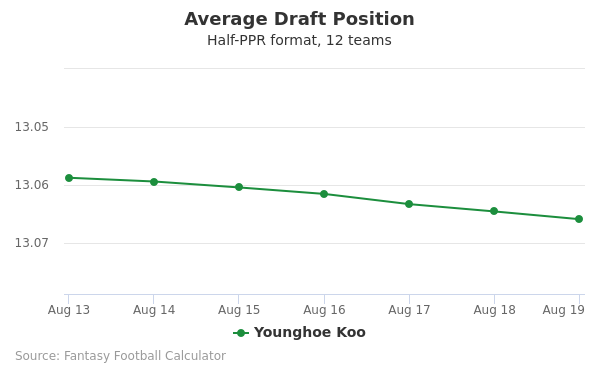 Younghoe Koo Average Draft Position Half-PPR