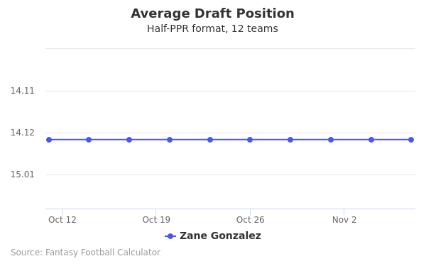 Zane Gonzalez Average Draft Position Half-PPR