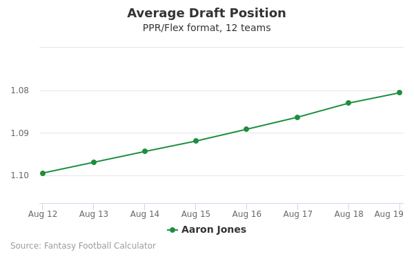 Aaron Jones Average Draft Position PPR