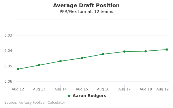 Aaron Rodgers Average Draft Position PPR