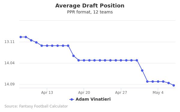 Adam Vinatieri Average Draft Position PPR