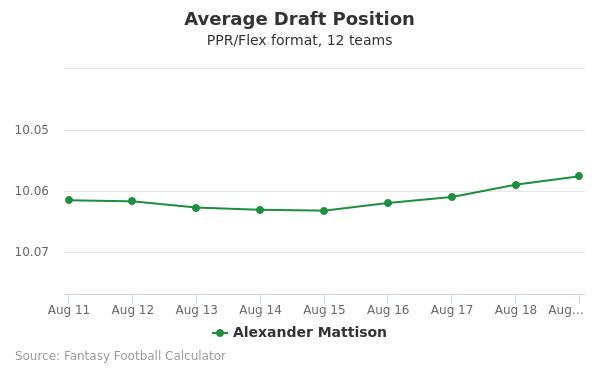 Alexander Mattison Average Draft Position PPR