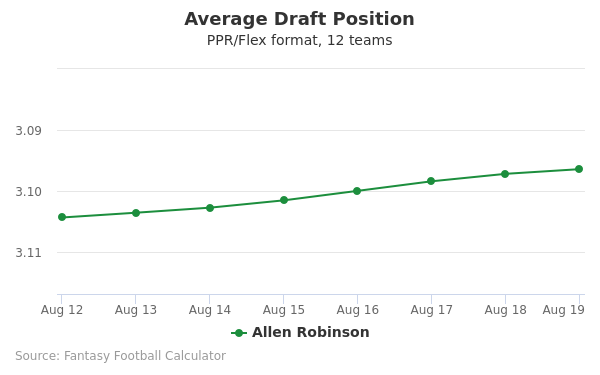 Allen Robinson Average Draft Position PPR