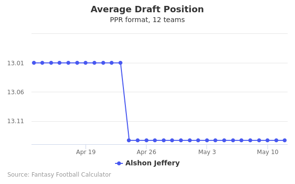 Alshon Jeffery Average Draft Position PPR