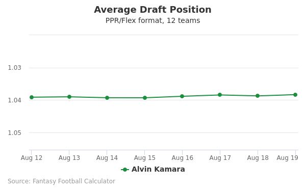 Alvin Kamara Average Draft Position PPR