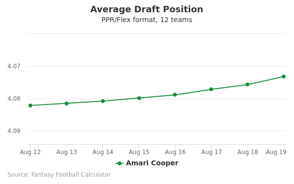 Amari Cooper Average Draft Position PPR