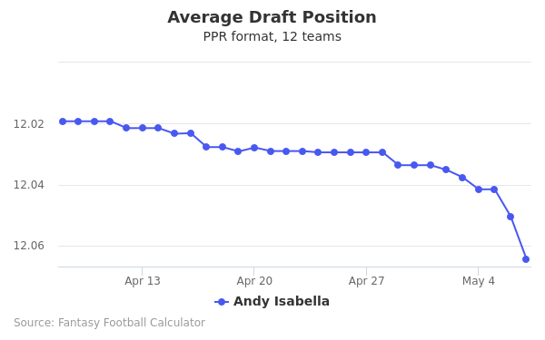Andy Isabella Average Draft Position PPR