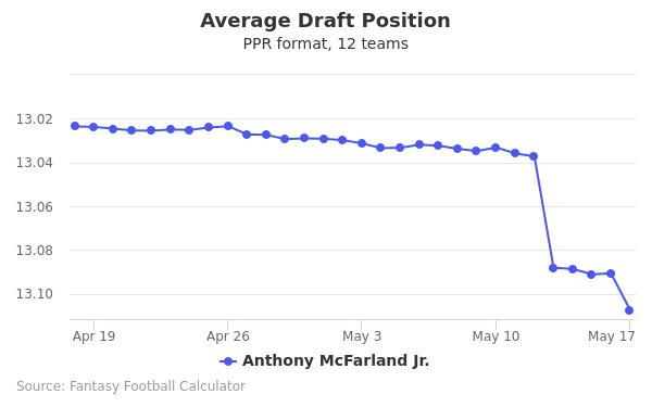 Anthony McFarland Jr. Average Draft Position PPR