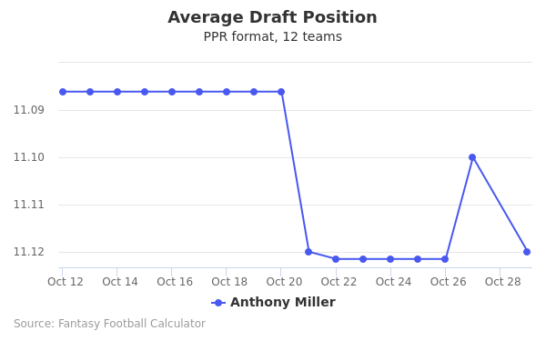 Anthony Miller Average Draft Position PPR