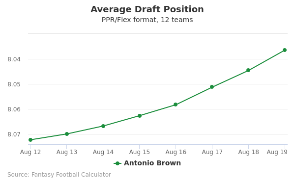 Antonio Brown Average Draft Position PPR