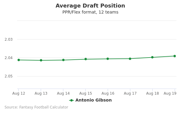 Antonio Gibson Average Draft Position PPR