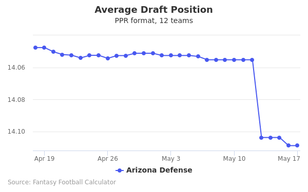 Arizona Defense Average Draft Position PPR