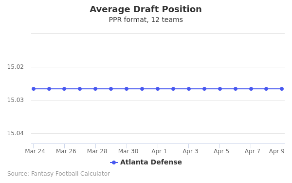 Atlanta Defense Average Draft Position