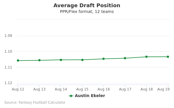 Austin Ekeler Average Draft Position PPR