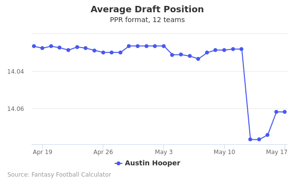 Austin Hooper Average Draft Position PPR
