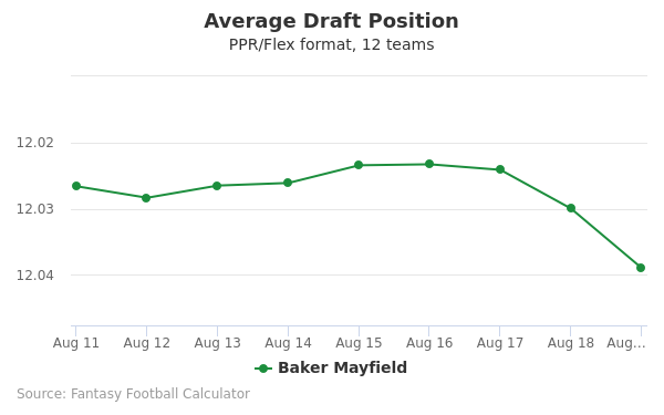 Baker Mayfield Average Draft Position PPR