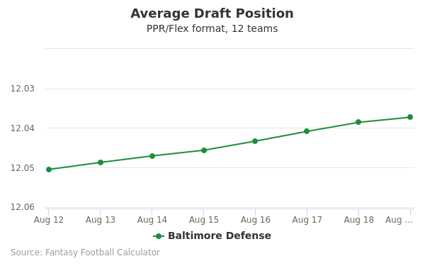 Baltimore Defense Average Draft Position PPR