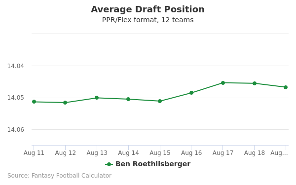 Ben Roethlisberger Average Draft Position PPR