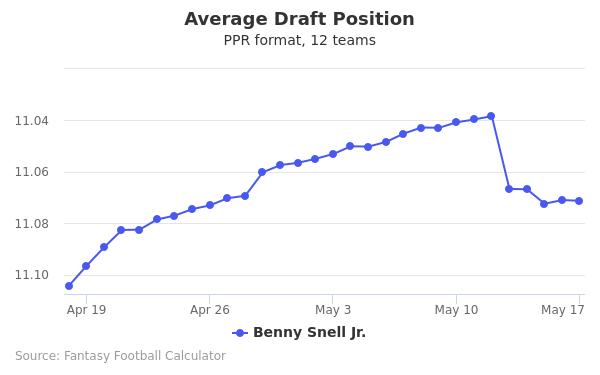 Benny Snell Jr. Average Draft Position PPR