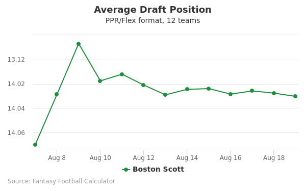 Boston Scott Average Draft Position PPR
