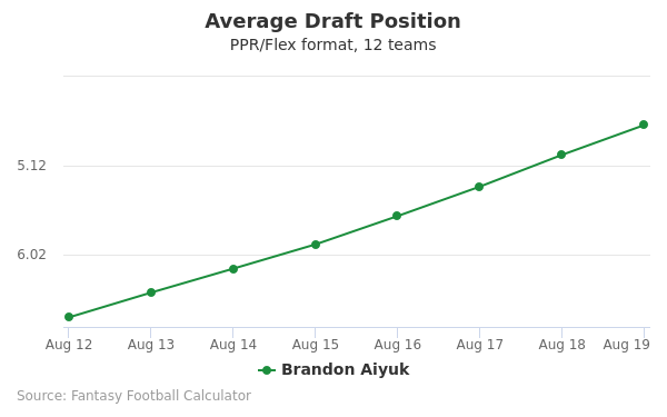 Brandon Aiyuk Average Draft Position PPR
