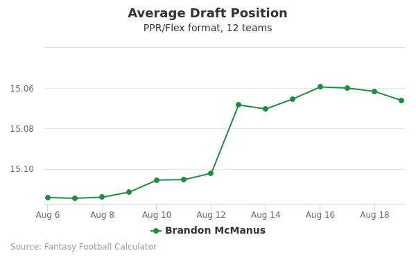 Brandon McManus Average Draft Position PPR