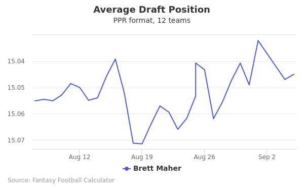Brett Maher Average Draft Position PPR