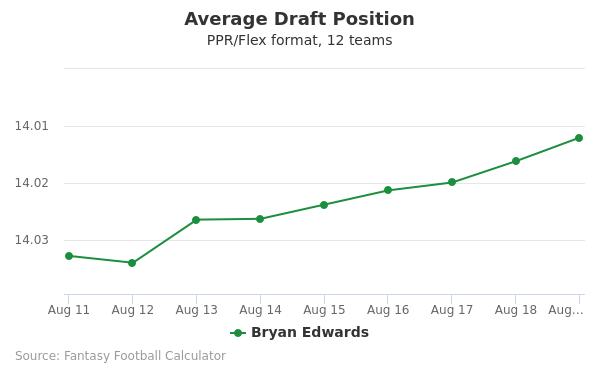 Bryan Edwards Average Draft Position PPR