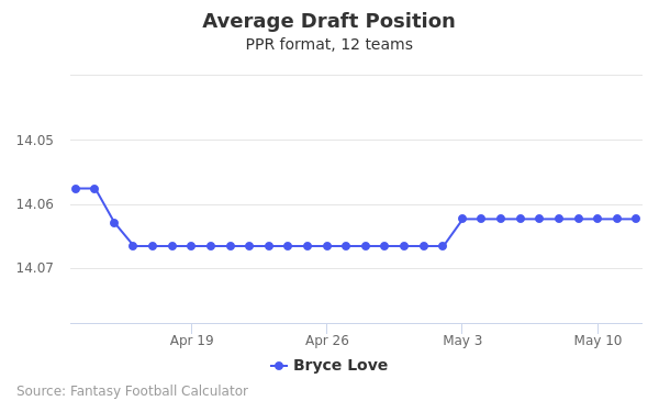 Bryce Love Average Draft Position PPR