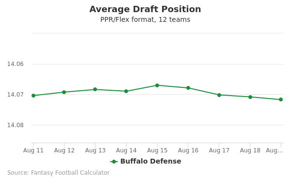 Buffalo Defense Average Draft Position PPR