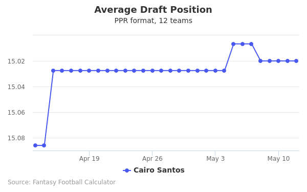 Cairo Santos Average Draft Position PPR