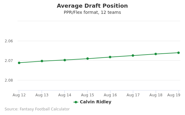 Calvin Ridley Average Draft Position PPR