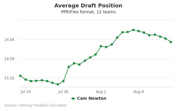 Cam Newton Average Draft Position PPR