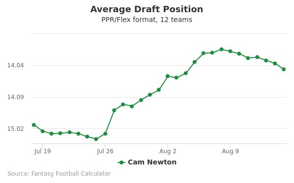 Cam Newton Average Draft Position PPR